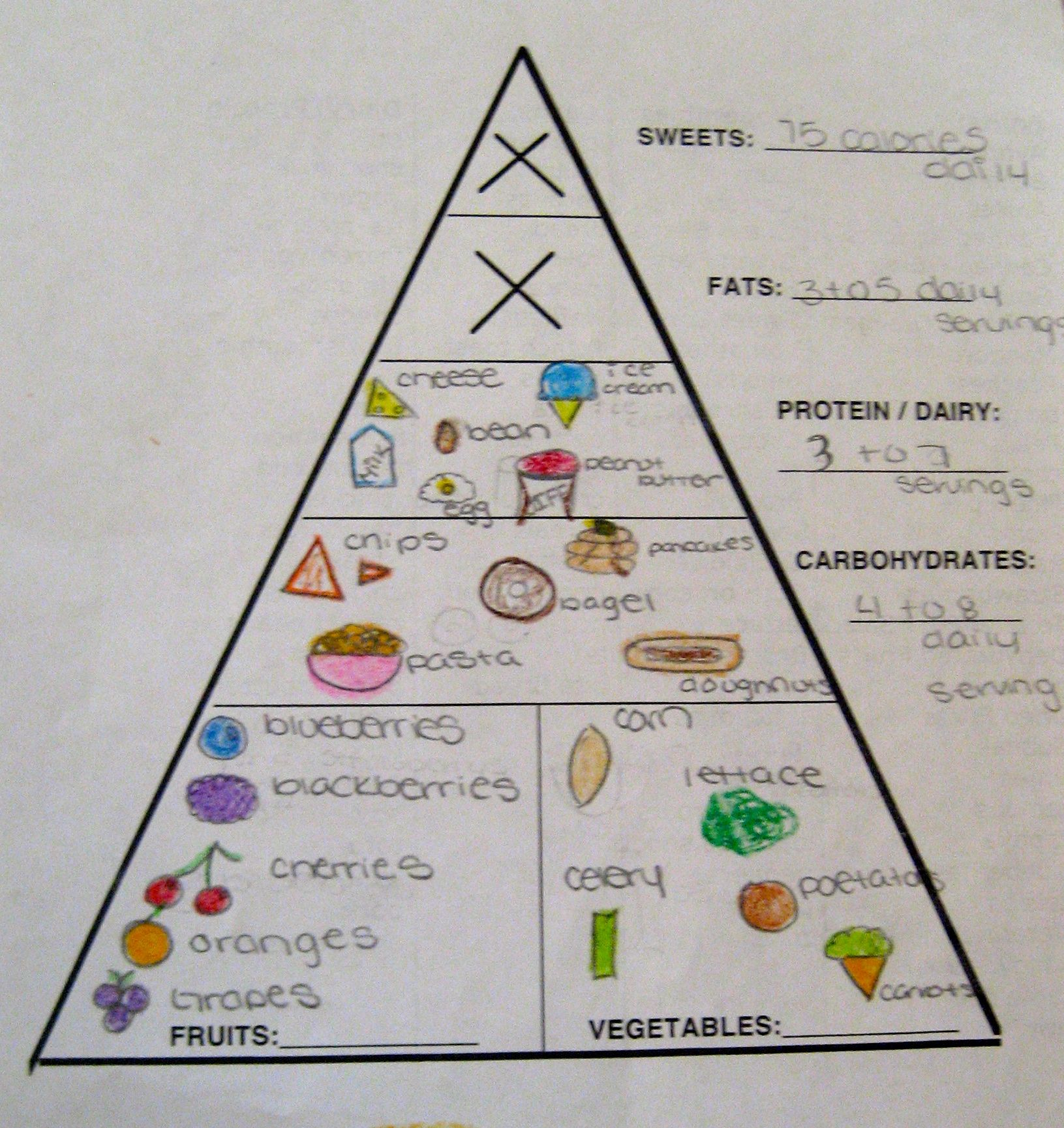 Health Lesson Eating From All Food Groups