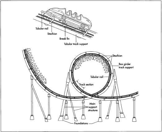 How a roller coaster works... Roller Coasters unit study