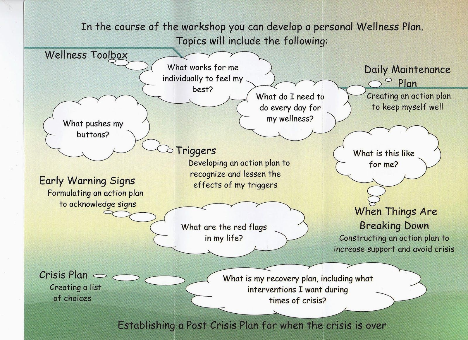W R A P Wellness Recovery Action Plan Wellness Tools