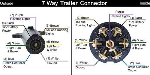 Pollak Black Plastic 7 Pole RV Style Trailer Connector Trailer End