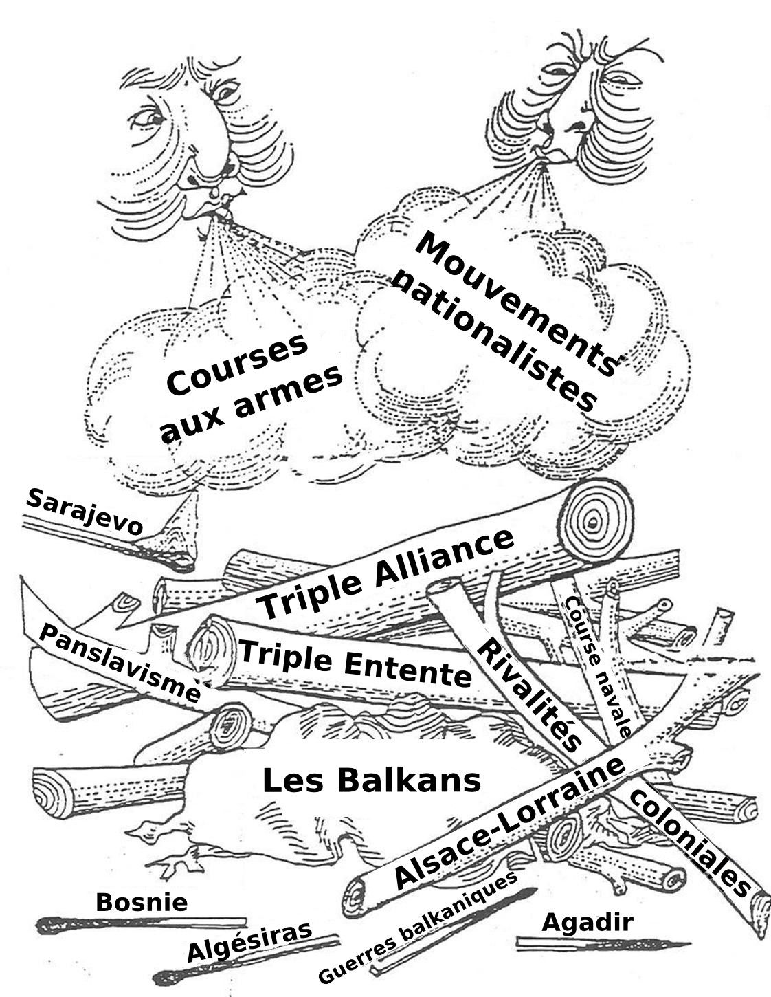 Causes Of The Ww1