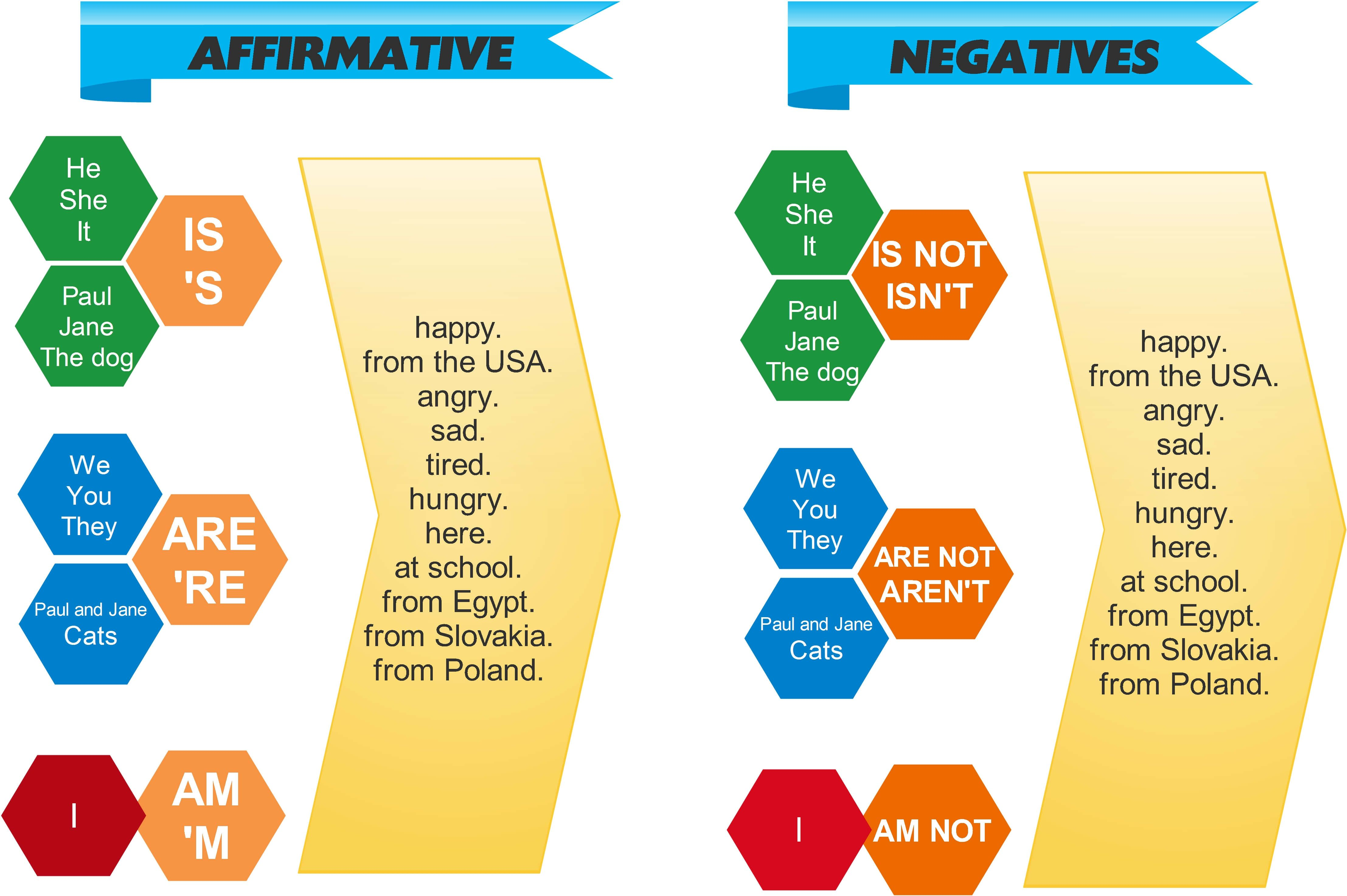 Verb To Be Affirmative Infographic