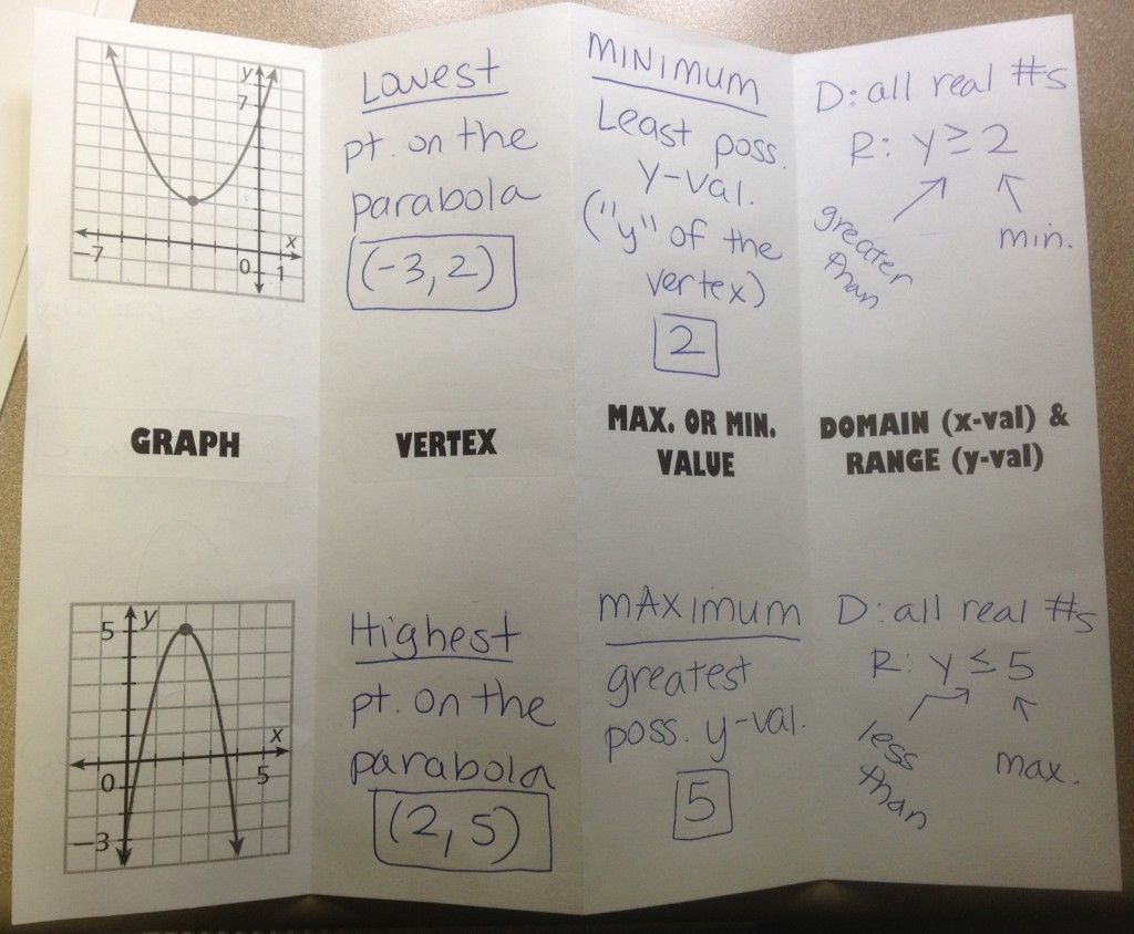 Quadratic Graph Characteristics