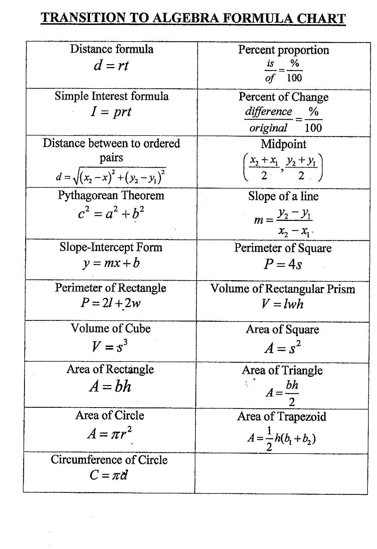 Math Cheat Sheet For Algebra 1