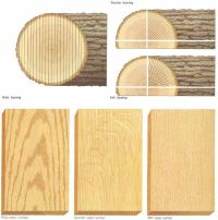 Image result for rift-sawn and quarter-sawn oak | Hardwood ...