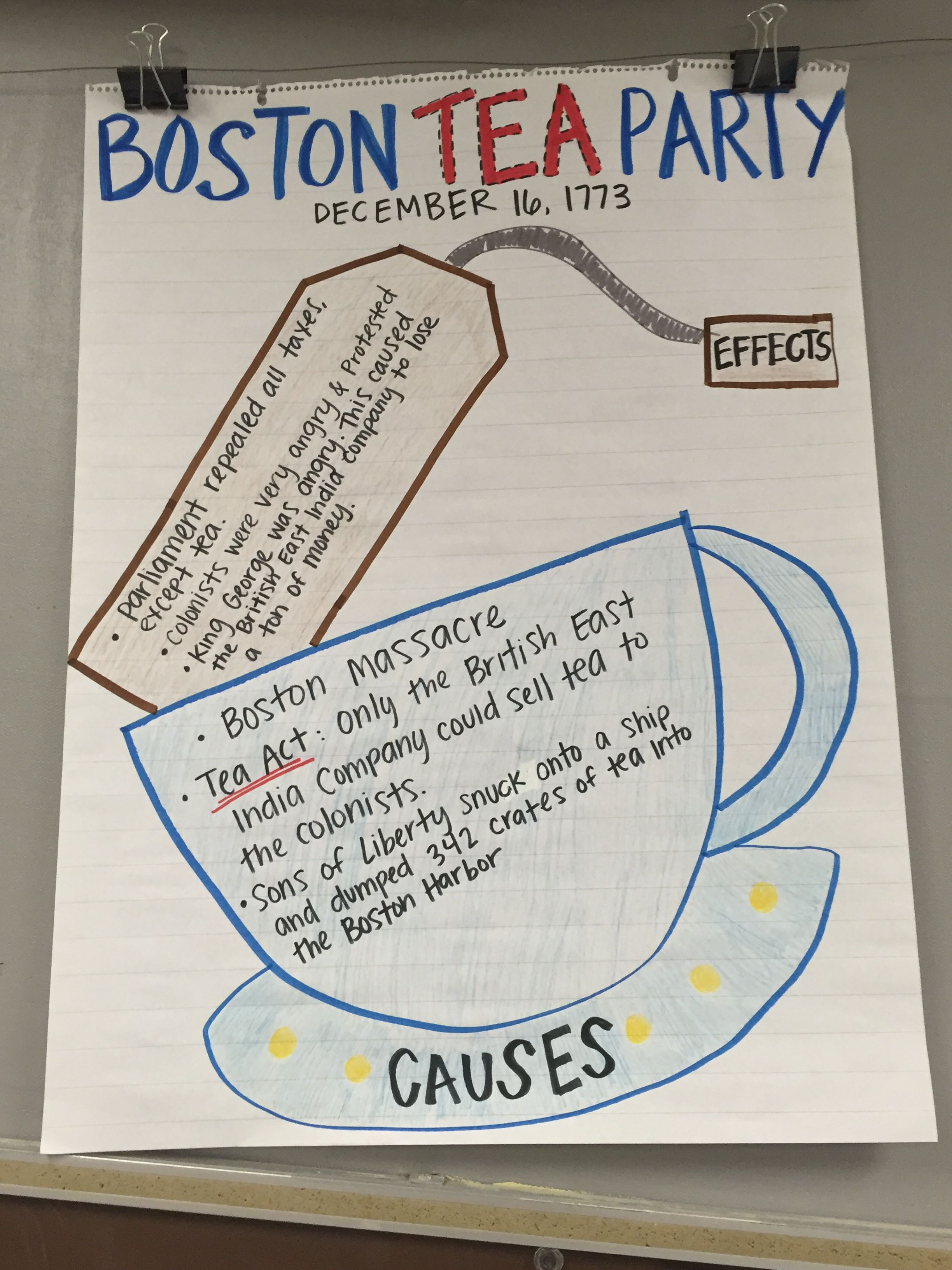 Boston Tea Party Cause And Effect Anchor Chart American Revolution 5th Grade Social Stu S
