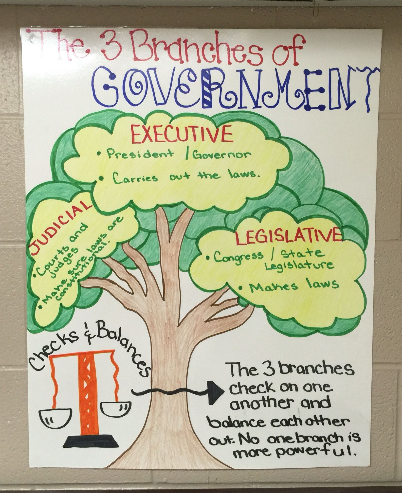 us government checks and balances diagram toyota celica speaker wiring 3 branches of anchor chart  pinteres