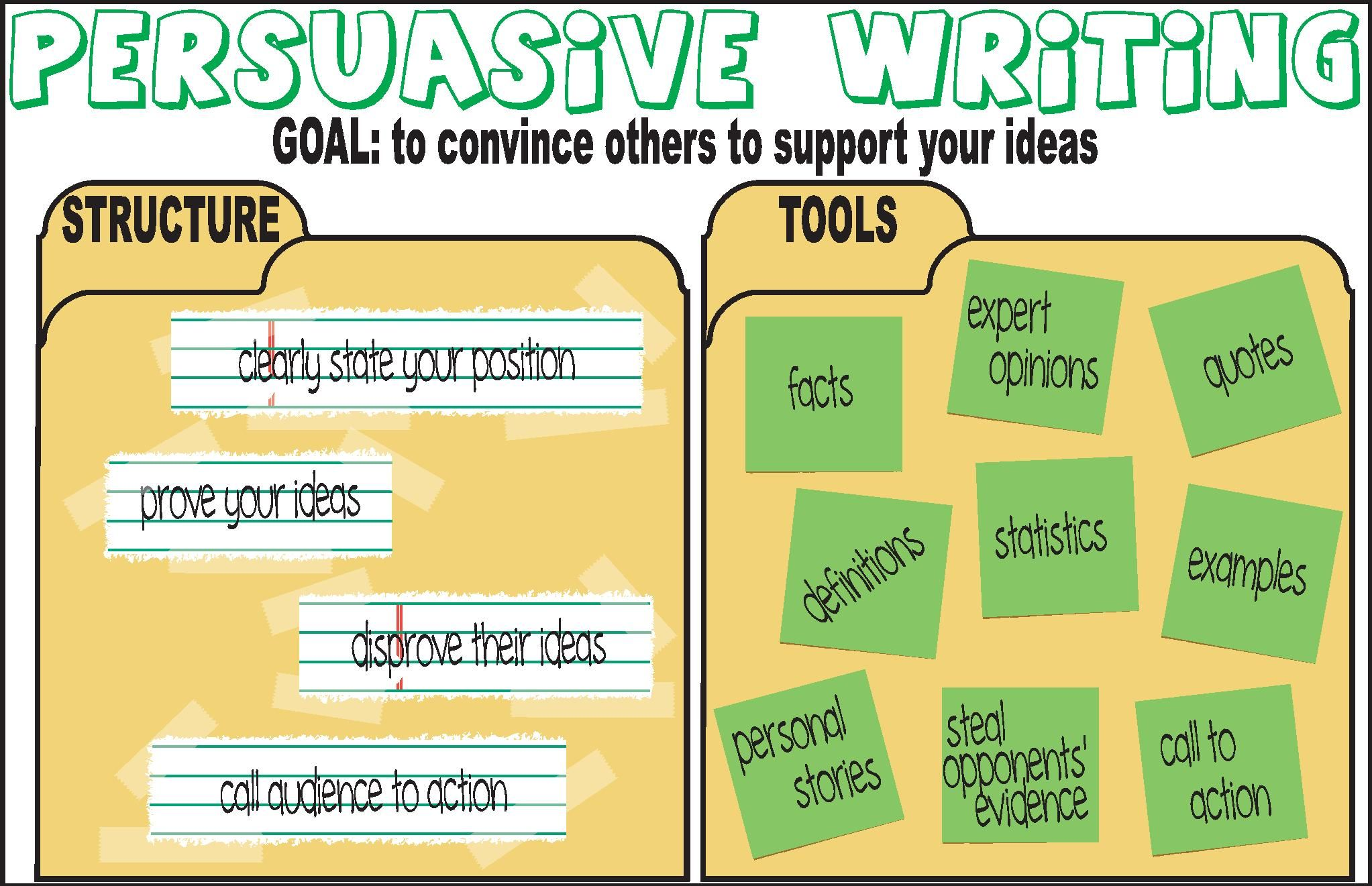 External Image Persuasive Writing Grammar Poster Structure