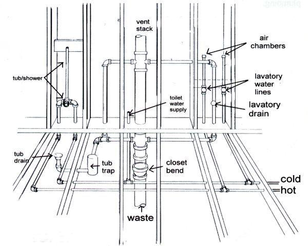 rough in plumbing diagrams