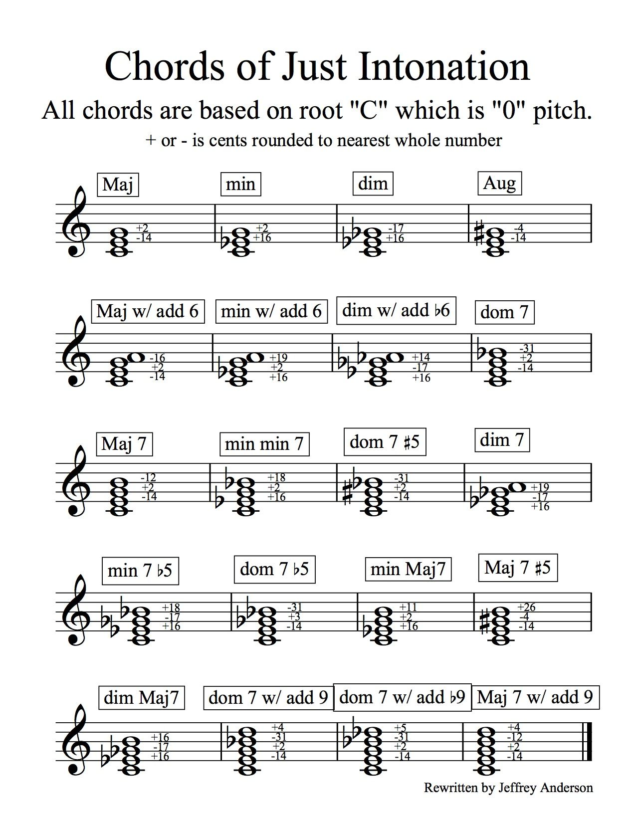 Just Intonation Chord Chart That Is Used For Wind