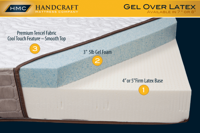 For B Boat Mattress Gel Over Latex Handcraft Company