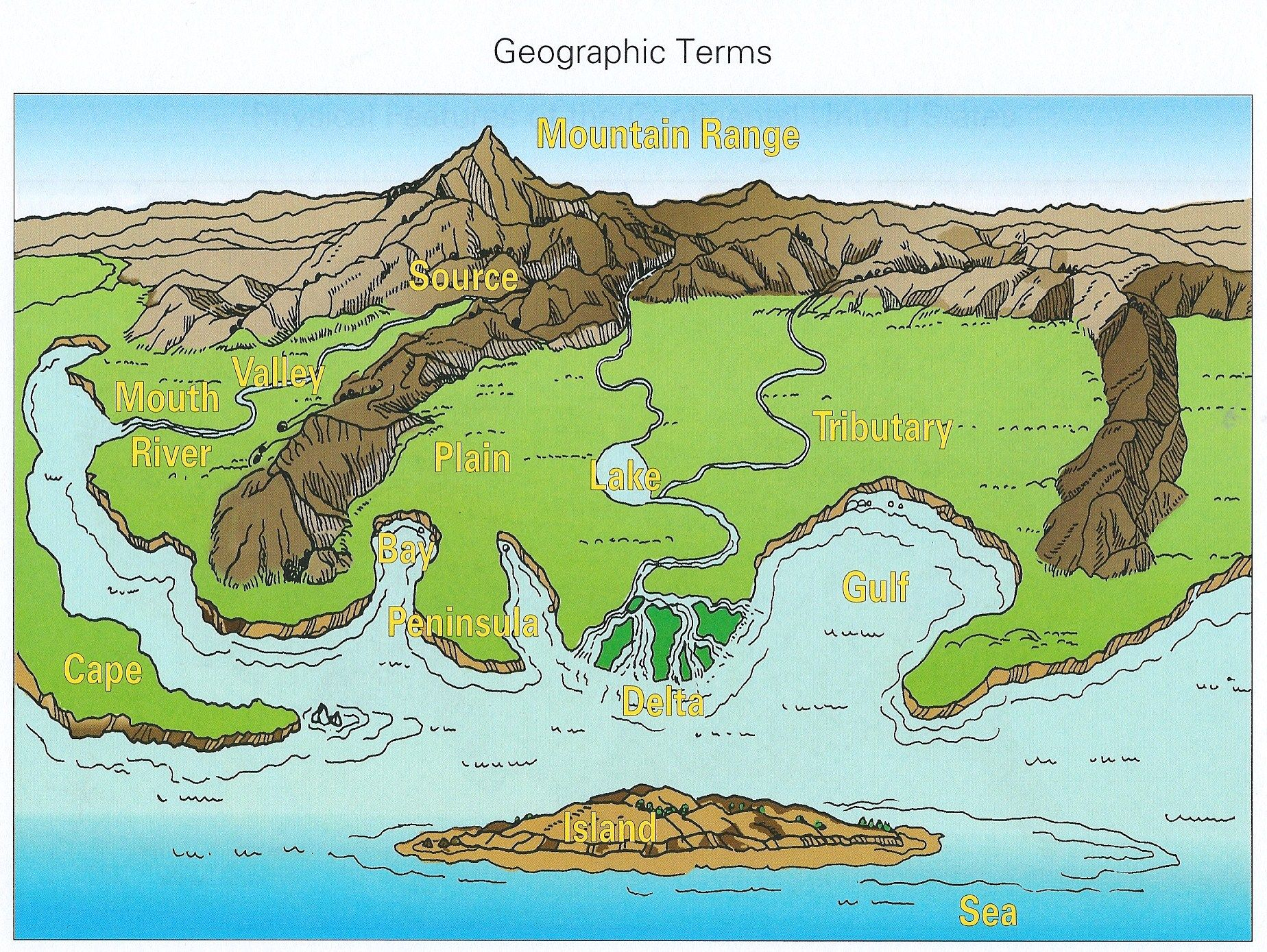Landforms For Kids