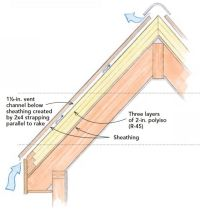 This insulated sloped roof assembly locates all of the