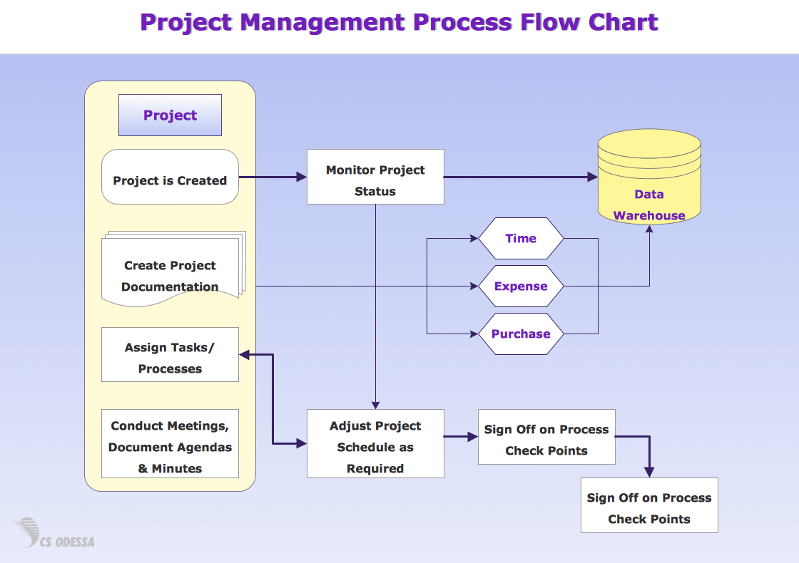 software to draw process flow diagram how make a tree flowchart diagrams by starting