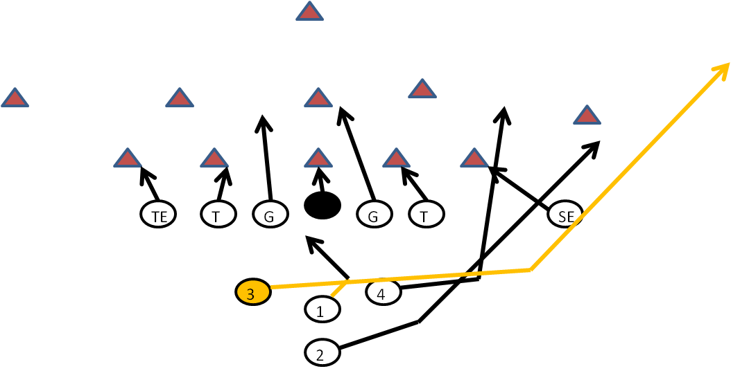 Inverted Wishbone Formation- 38 Sweep #FootballPlay. This