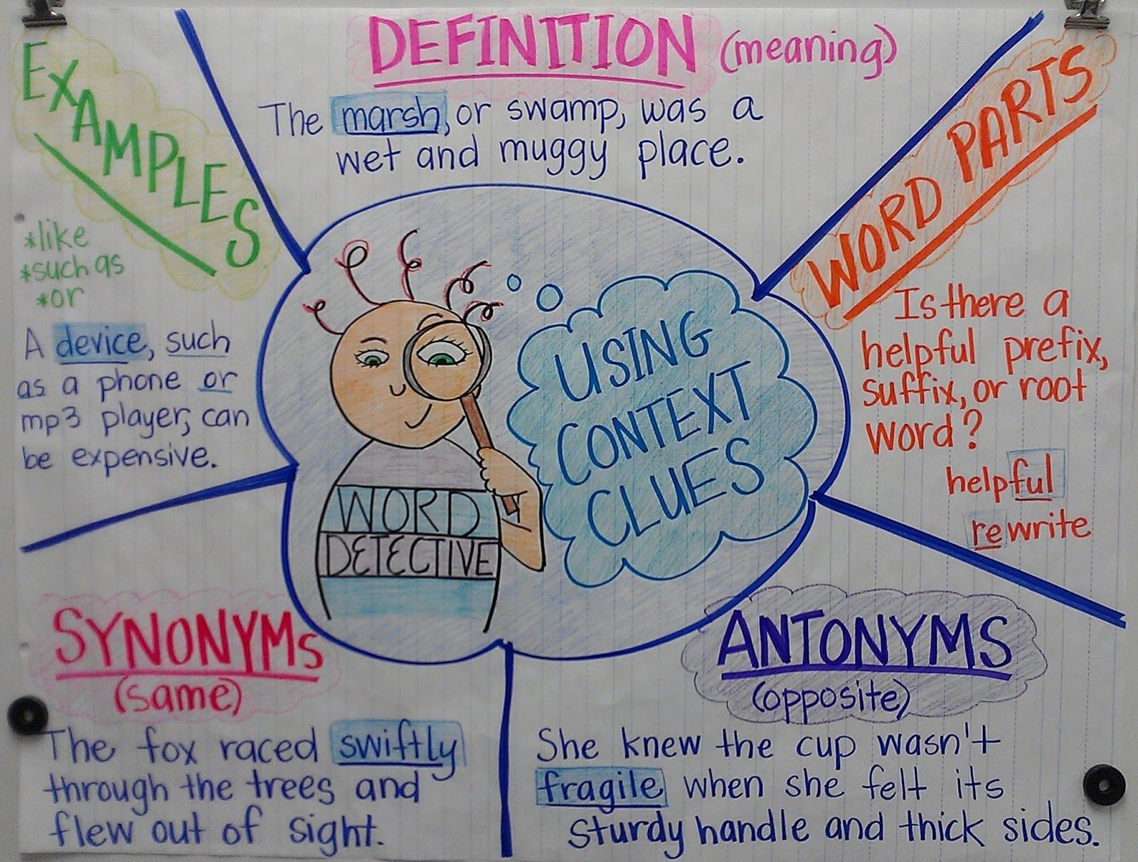 Vocabulary Strategies For 8th Graders