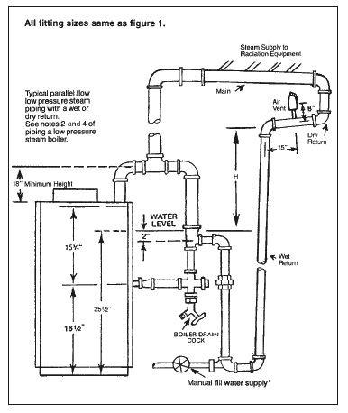 Underwriter's loop: a plumbing arrangement on steam