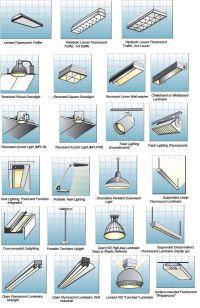 Room-by-Room Interior Lighting Guide | Lighting design ...