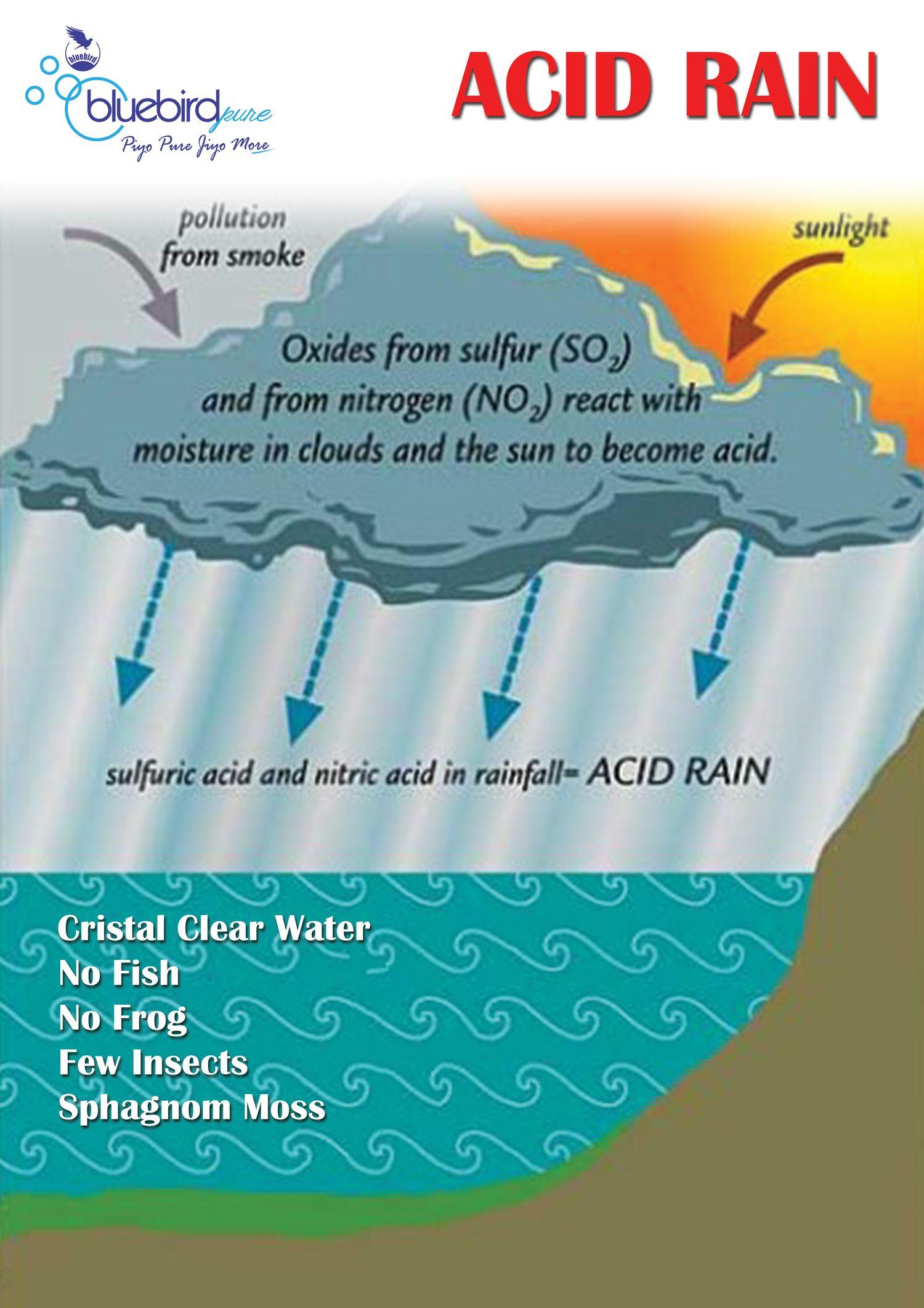 hight resolution of acid rain easy diagram wiring diagram autovehicle acid rain easy diagram