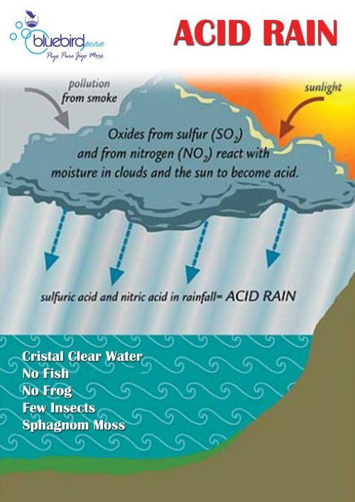 small resolution of acid rain easy diagram wiring diagram autovehicle acid rain easy diagram