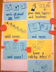 also nonfiction writing anchor charts kindergarten rh vuzuhuqethamacdonald