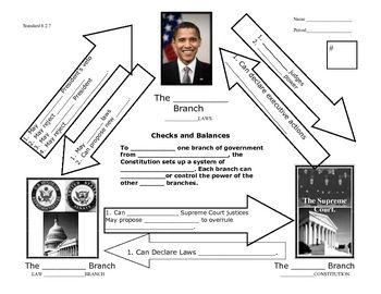 Checks and Balances Graphic/visual summary explains our