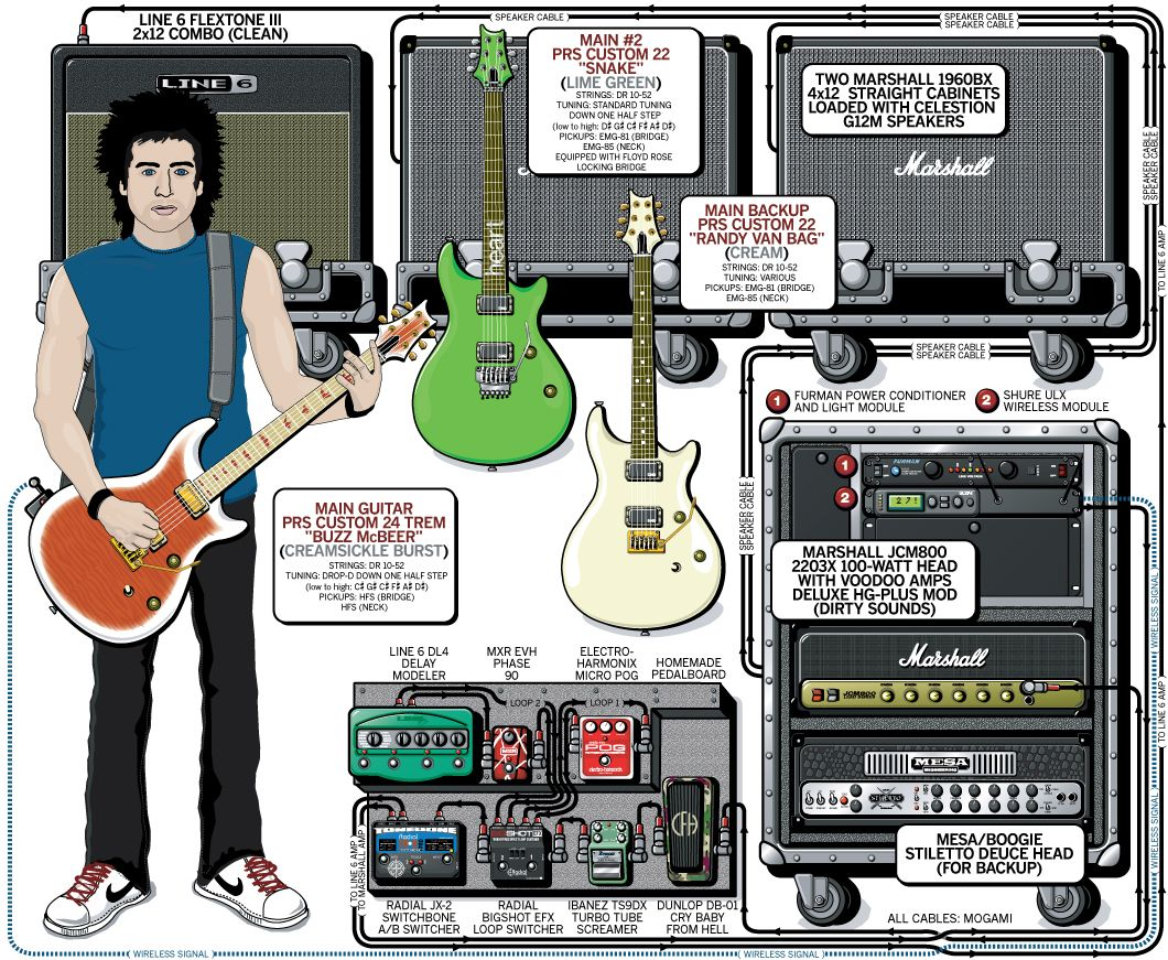 guitar rig diagram wiring for fender stratocaster a detailed gear of ryan phillps 39 story the year