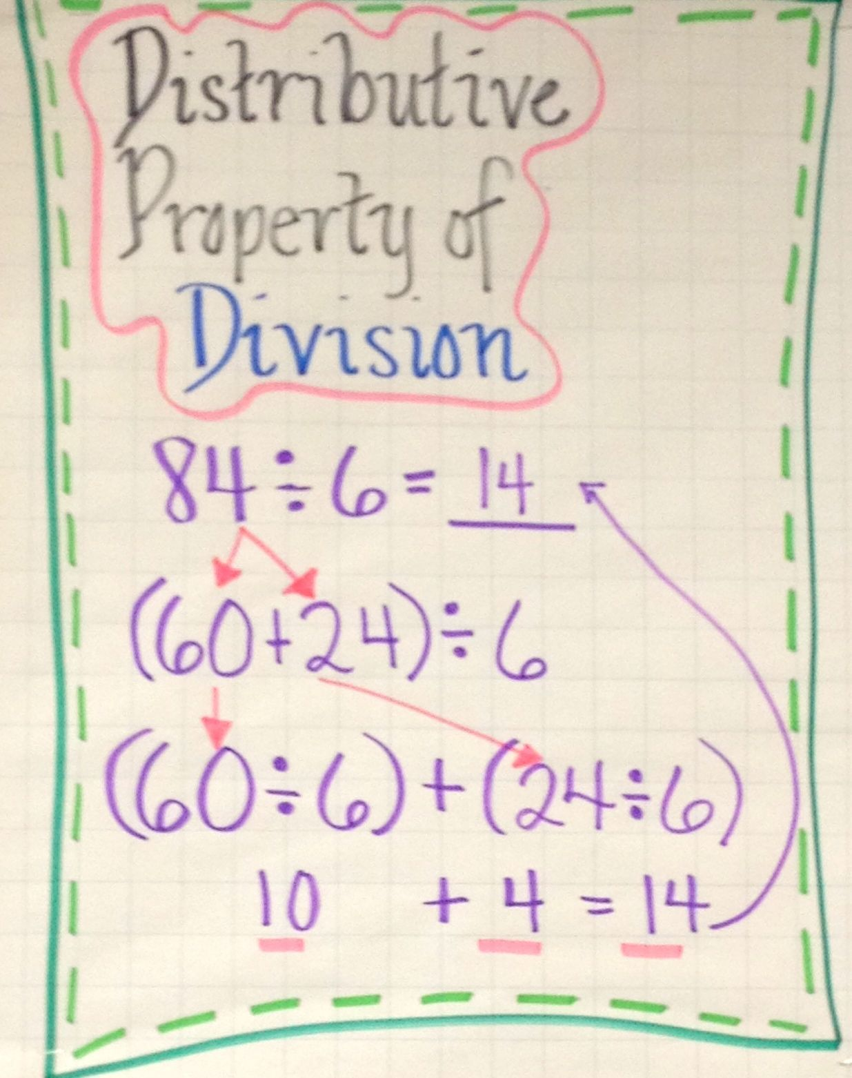 Distributive Property Of Division