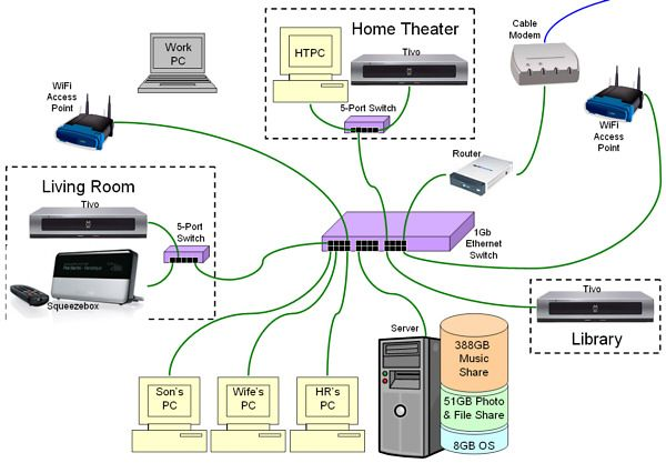 Home Network Wiring Diagram Diagram Pinterest Tech Computer
