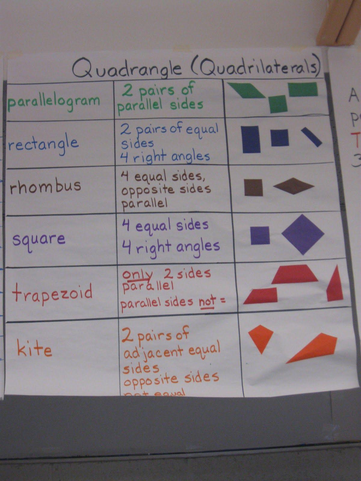 Teacher Talk Anchor Charts Quadrilateral Mini Version For Math Journals