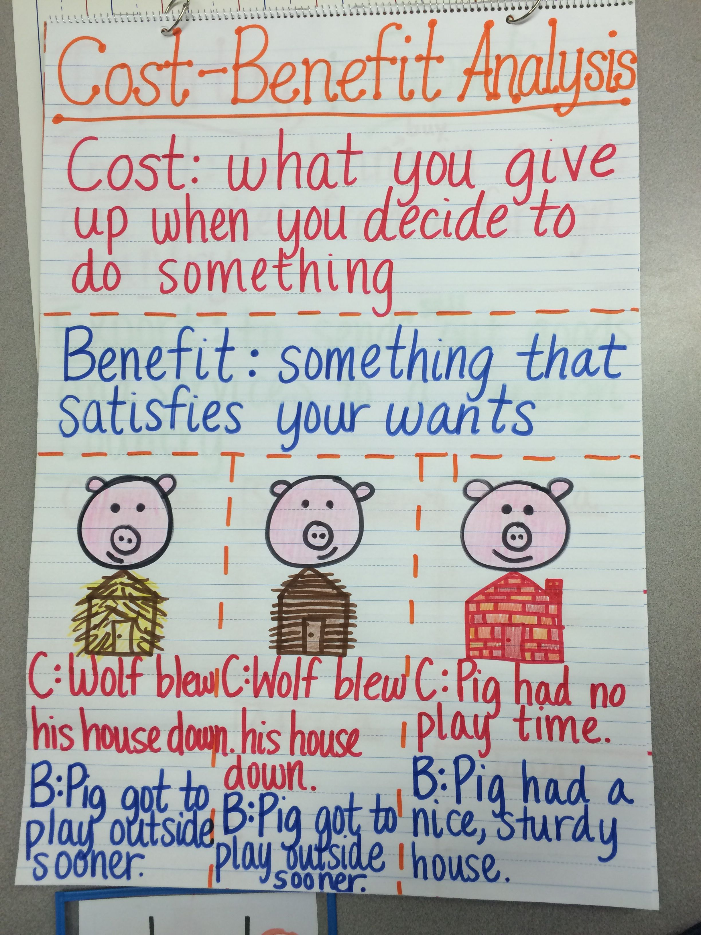 Cost Benefitysis Anchor Chart