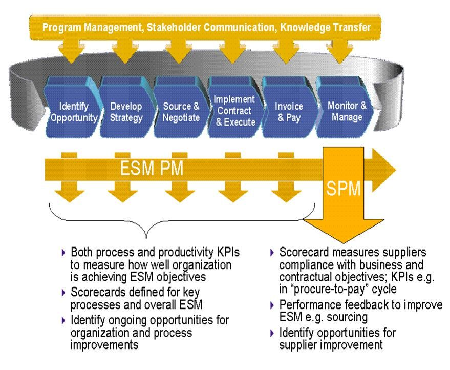 Spm as a component of sourcing and supplier management a