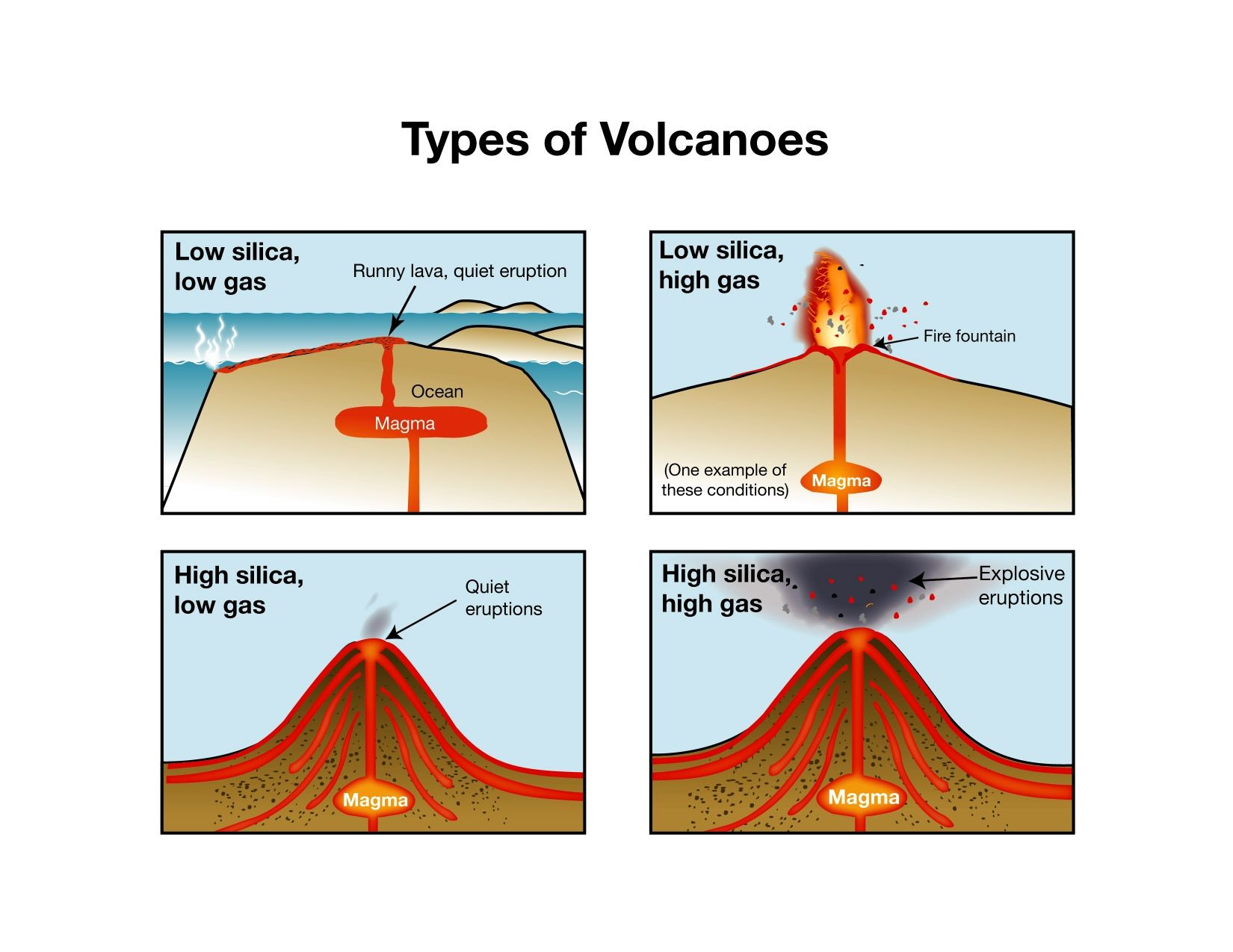 This Picture Shows How The Amount Of Silica And Gas Affect The Volcano S Eruption Silica Is A