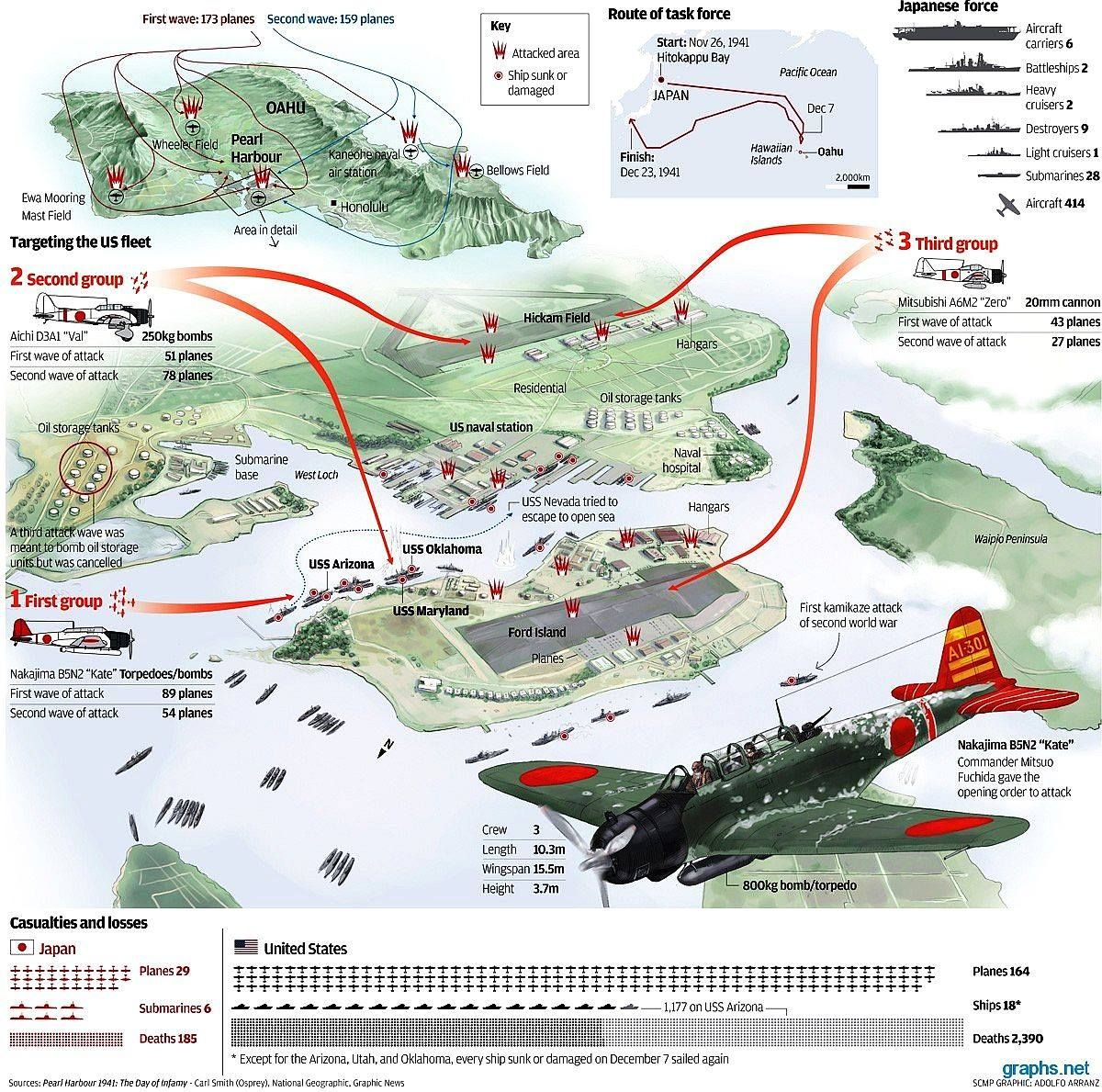 Scheme On Pearl Harbor By The Ijn December 7