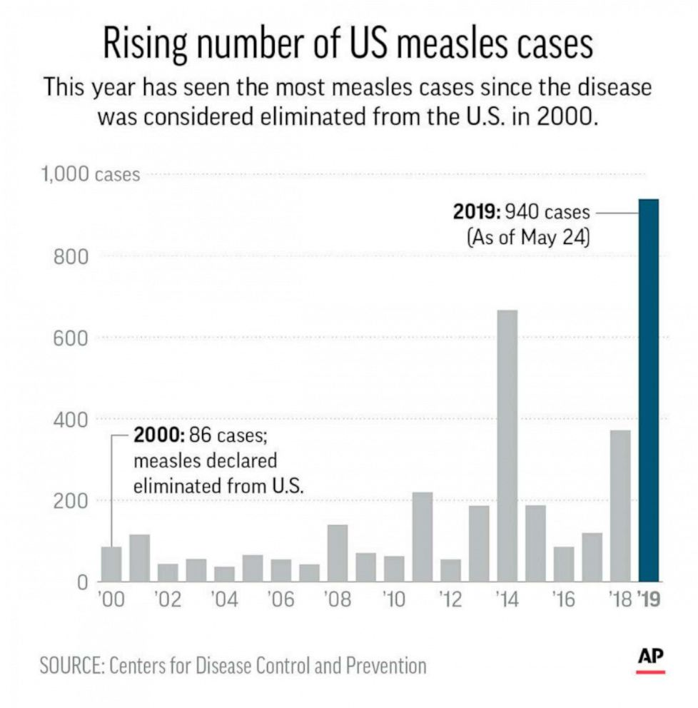 Number of measles cases in 2019 breaks 1994 record - Baby News