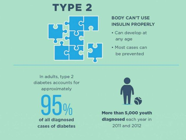 PHOTO: A CDC graphic talks about Type 2 Diabetes.