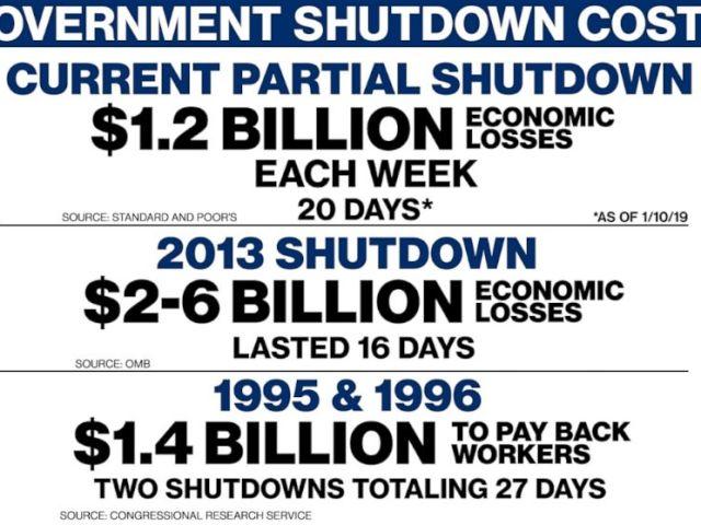 PHOTO: Government Shutdown Cost
