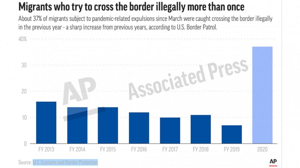 This preview image of an AP digital embed shows the percentage of individuals apprehended more than one time by the border patrol. (AP Digital Embed)