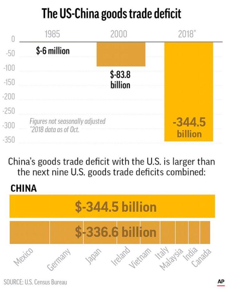 يظهر الرسم البياني لوكالة أسوشيتيد برس العجز التجاري الأمريكي - الصيني المتزايد مع مرور الوقت ويقارن مع العجز التجاري الأمريكي الكبير من البلدان الأخرى.