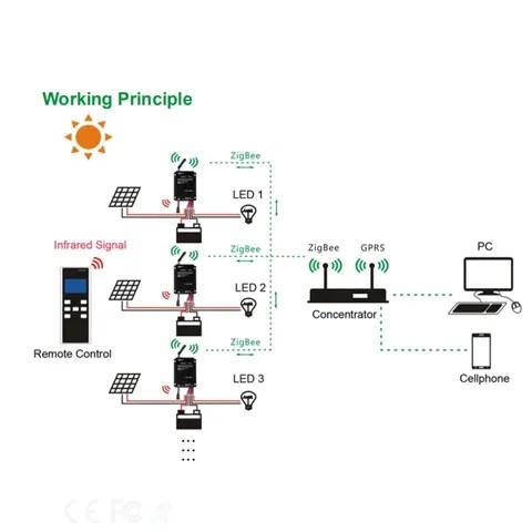 Smart City Solar street Light IOT System, Smart City Solar