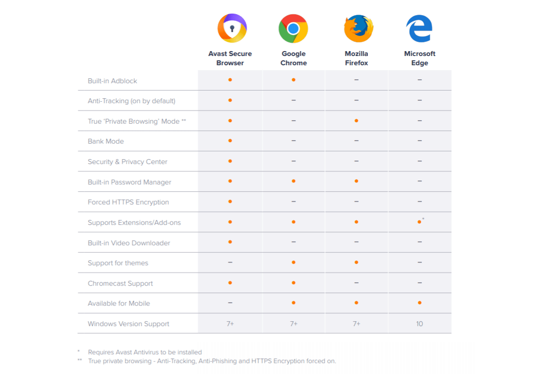 Based on the Chromium open source platform, the browser also includes Bank  Mode, an extension guard, anti-phishing features, a password manager and  Flash ...