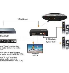 hdmi to hdmi optical spdif rca l r audio extractor converter hd 1080p splitter catch com au [ 1000 x 815 Pixel ]