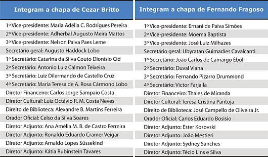 Integram a chapas de Fernando Fragoso e de Cezar Britto - Jeferson Heroico