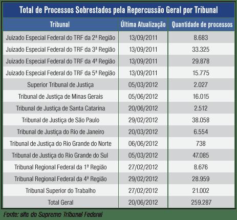 Total de Processos Sobrestados pela Repercussão Geral por Tribunal