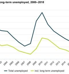 long term unemployment at 20 year low under employment rises 0  [ 1920 x 1920 Pixel ]