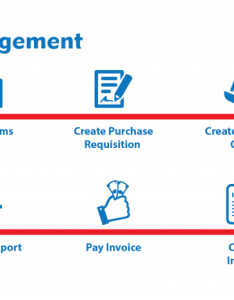 The main stages of inventory management source flykon also various types systems for your business rh financesonline