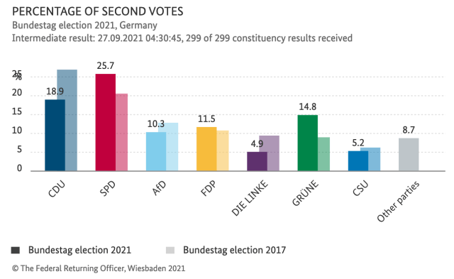 Preliminary results published by the German Federal Returning Officer (Bundeswahlleiter).