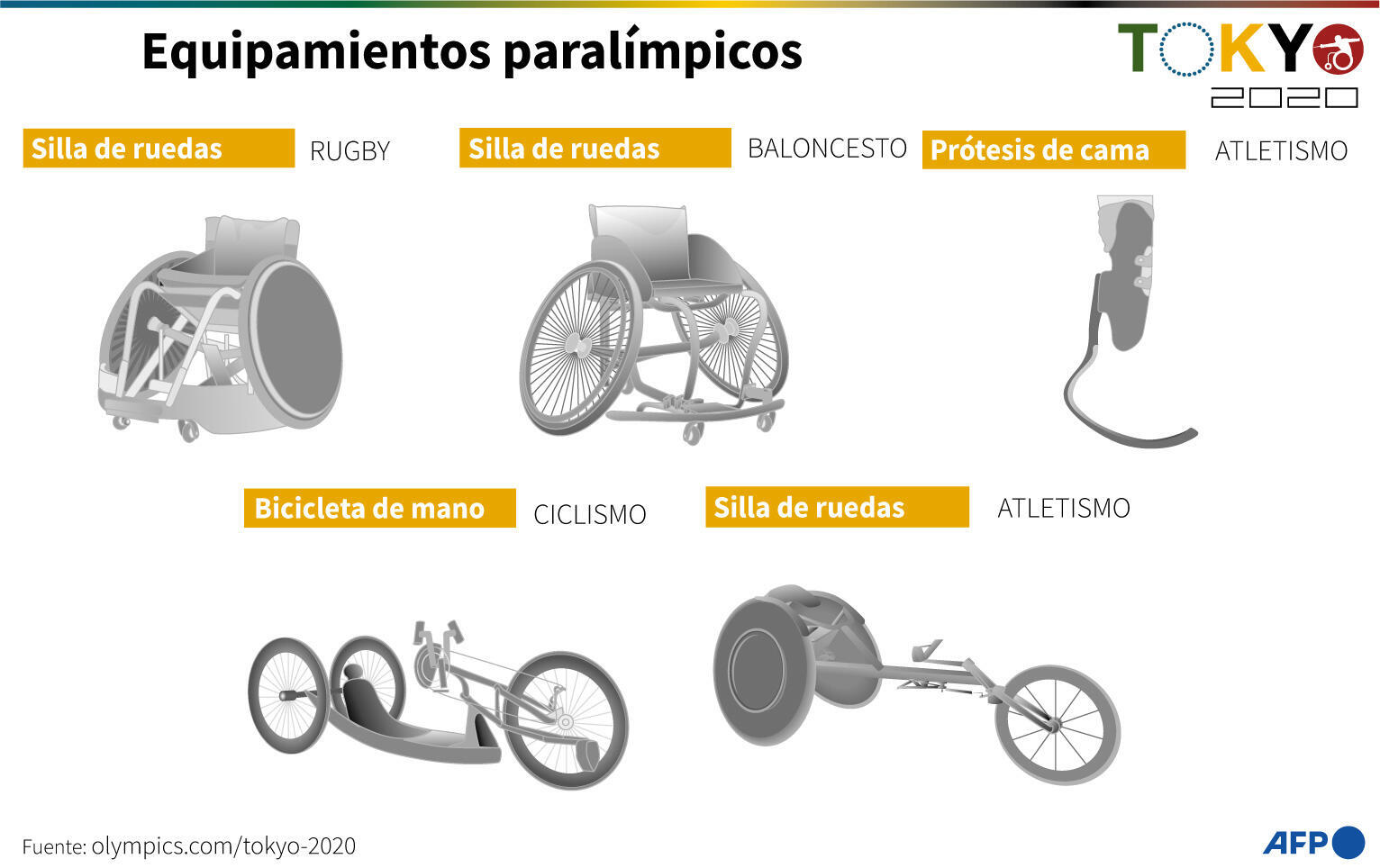 Paralympic equipment