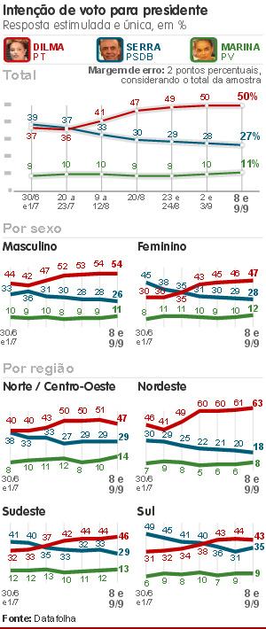 Pesquisa Datafolha Presdiência por sexo e região 10 de setembro