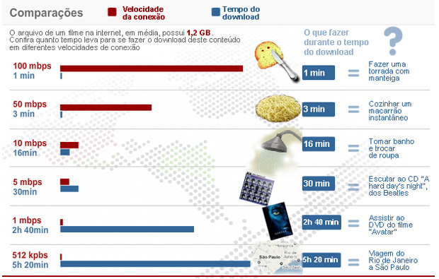 Comparativo de velocidade da Internet (Foto: Arte G1)